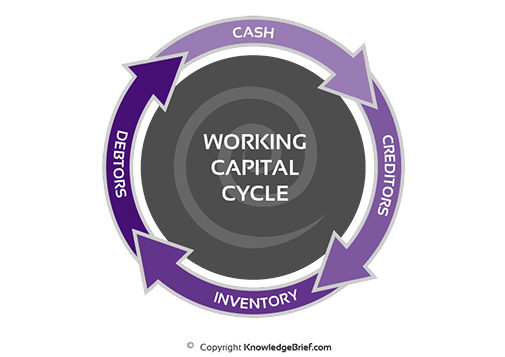 an analysis of the working capital management worksheet concept Management accounting  cash flow analysis  we can see that there is a negative relation between depreciation and cash flow changing in net working capital.